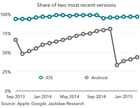 most recent android version contrasting ios and android adoption patterns beyond devices