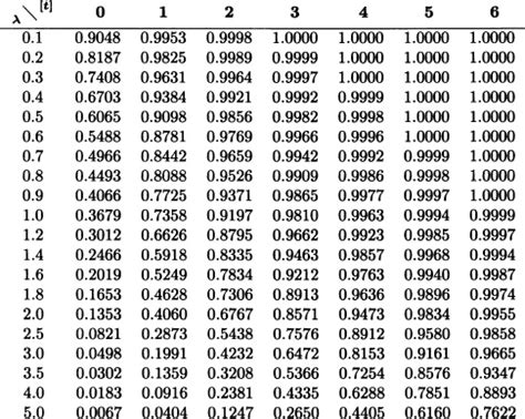 appendix d statistical tables introduction to