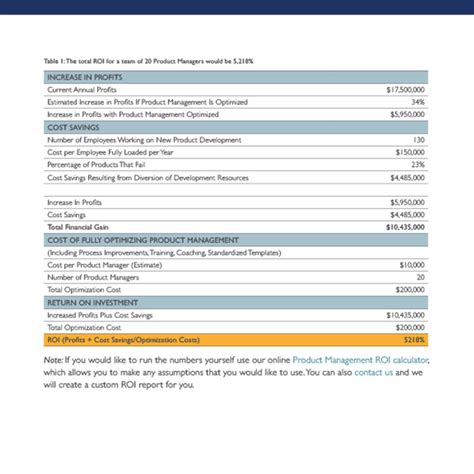 product management roi calculator 280 group product
