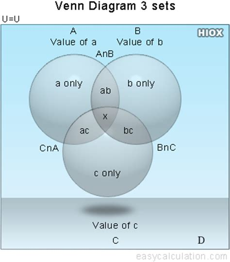 venn diagram solver   create venn diagrams for three sets