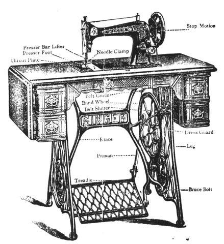 bernina parts diagram history diagram ~ elsavadorla