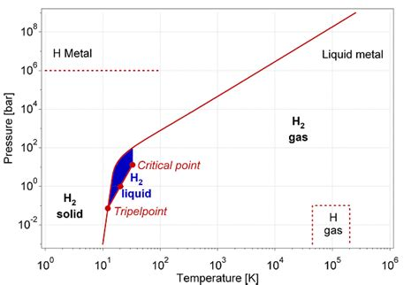 Hydrogen Phase At Room Temperature by Why Fuel Cell Cars Don T Work Part 2 Mux