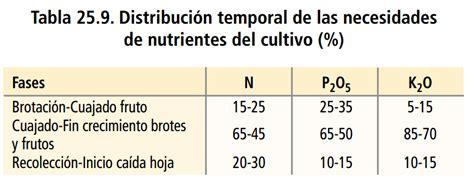Calendario De Fertilizacion Abonado En Frutales De Hueso Y Pepita