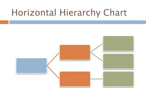 template hierarchy in horizontal hierarchy chart chart templates