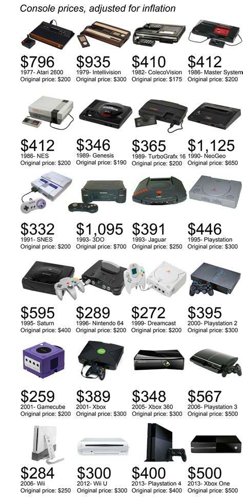 cost of wii console console prices chart shows how console prices