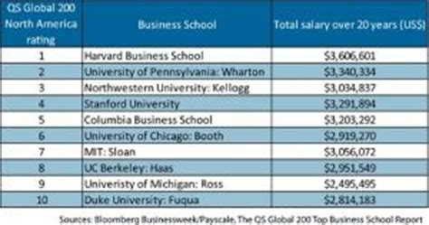 Haravar Mba Salary Statistics by The 3 6 Million Mba Salary Topmba