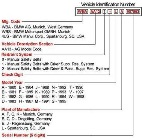 bmw serial number lookup vin decoding how to decode a vin vin number search html