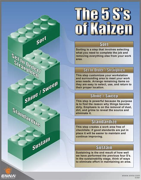 lean manufacturing lean resources 5s kaizen the 5s s of kaizen poster enna com