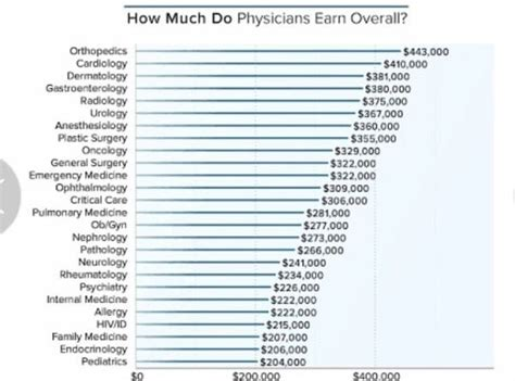 what is the monthly salary of a doctor in the us quora