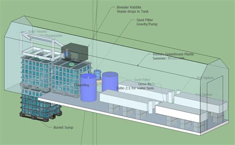 sle business plan greenhouse aquaponics 500 gallon aquaponics system 3d view garden