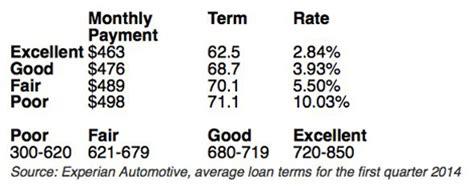 can i really get a 0% car loan?   credit.com