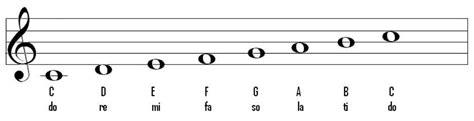 sofa silaba notes my music education grade 6 pitch names