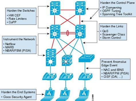 low level network diagram cisco enterprise architecture on architecture for