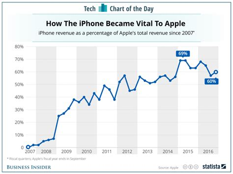 apple x sales this one chart shows why it s so important for apple to