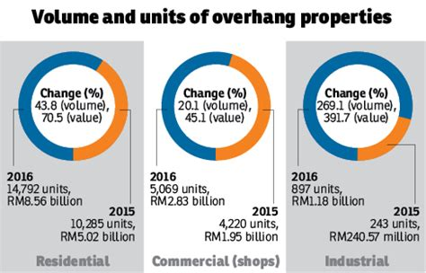 Property Transaction Records Malaysia Malaysia Property Market Report 2016 Where Do We Go From Here Propsquare