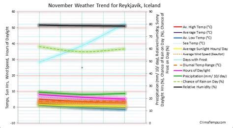 reykjavik weather november weather in november in reykjav 237 k iceland