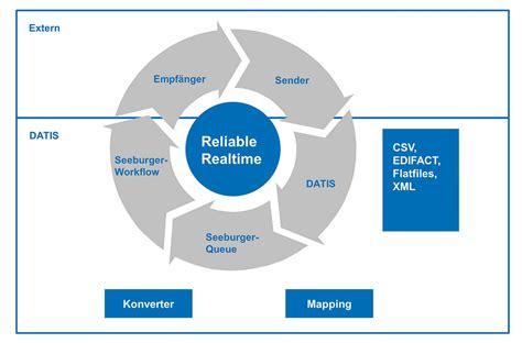 For Edi electronic data interchange edi datis