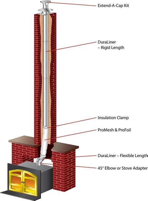 Chimney Flue Liner Installation - duraliner chimney liner