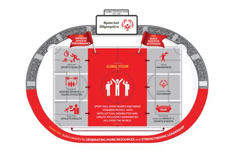 global plan special olympics strategic plan