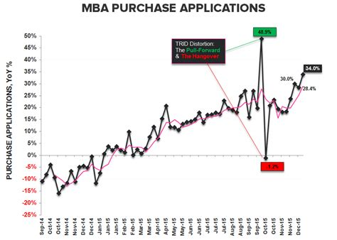 Mba Purchase Index Historical Data must see 8 highlighting the rate hike absurdity