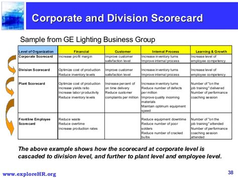 community score card template balanced scorecard