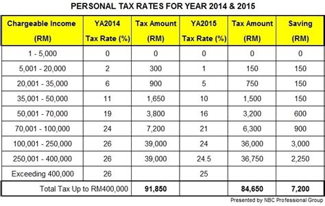 income tax deduction malaysia asean regulatory brief cit incentives pit changes