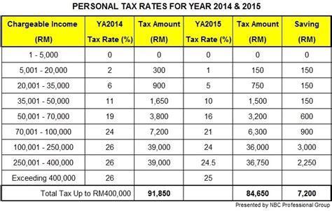 malaysia income tax table malaysia income tax bracket 2016 newhairstylesformen2014 com