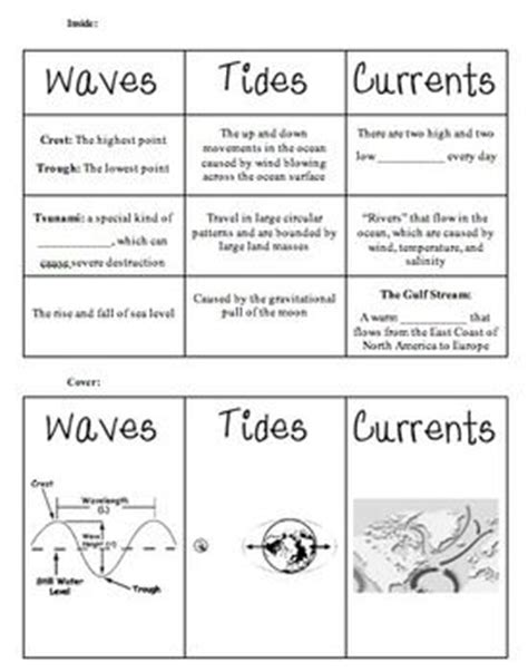 Currents Worksheet by Waves On