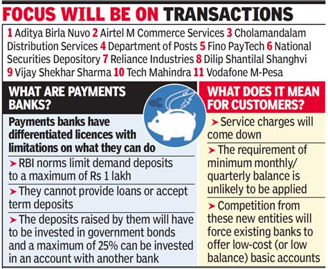 what are payment banks banking revolution on cards rbi clears 11 payments banks