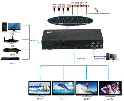 Harga Matrix Hdmi 4k ultra hd 4x4 hdmi matrix with ir remote and cable