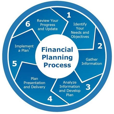 financial planning process iq financial advice