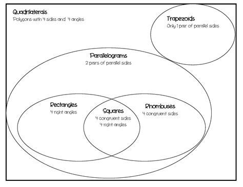 diagram of quadrilaterals classifying quadrilaterals diagram excellence math x