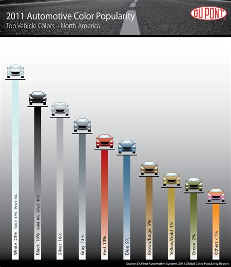 safest car color white silver most popular car colors in the world