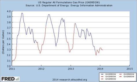 crazy eddie's motie news: the spring gas price rise has