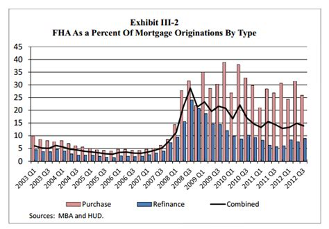 Fha Mortgagee Letter Mortgage Insurance Fha Modification After 2009