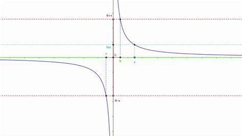 limite tende a infinito definizione di limite finito di una funzione per x