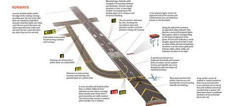 airport design editor manual what airport runway signs symbols markings mean