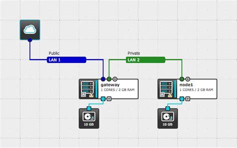 nat tutorial linux deploy outbound nat gateway on ubuntu aws labs com