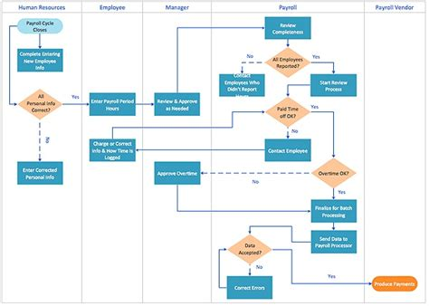 process flow chart template free projectemplates