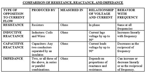 capacitive reactance vs resistance capacitive reactance per phase 28 images electrical engineering inductive and capacitive