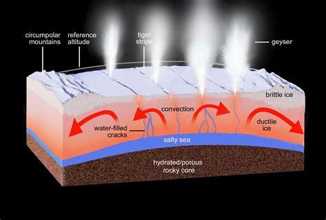 saturn surface pressure saturnmond enceladus 101 aktive geysire