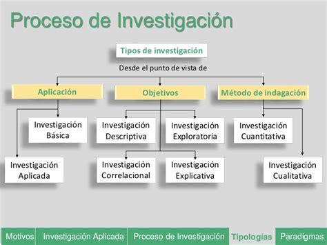 que es la metodologia dela investigacion cualitativa metodologia de la investigaci 243 n tema 1b la investigaci 243 n