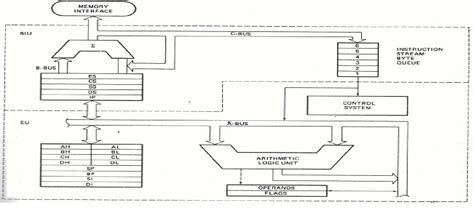 Is 95 Architecture Figure 14 From The 2012 Aia Survey Architectural Design Attributes Are Divided In