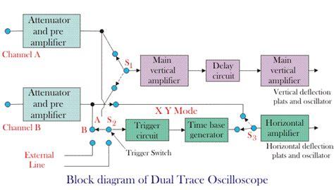 diagram of oscilloscope beam oscilloscope