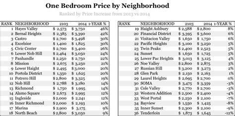 the san francisco rent explosion part iii the san francisco rent explosion part ii