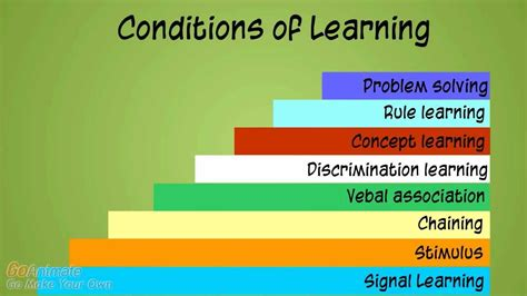 Outline Gagnes Conditions Of Learning by Design Series Episode 4 Dr Robert M Gagne