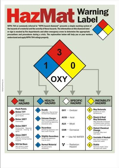 image gallery hazmat warning labels
