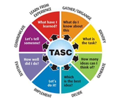 Enhancing Professionalism With Tasc Thinking Actively In