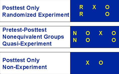 design of experiment exam questions social research methods knowledge base types of designs