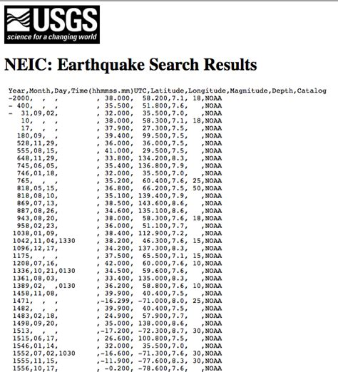 earthquake report text part 1 gather and format delimited earthquake data